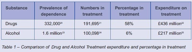 Alcohol treatment Vs drugs