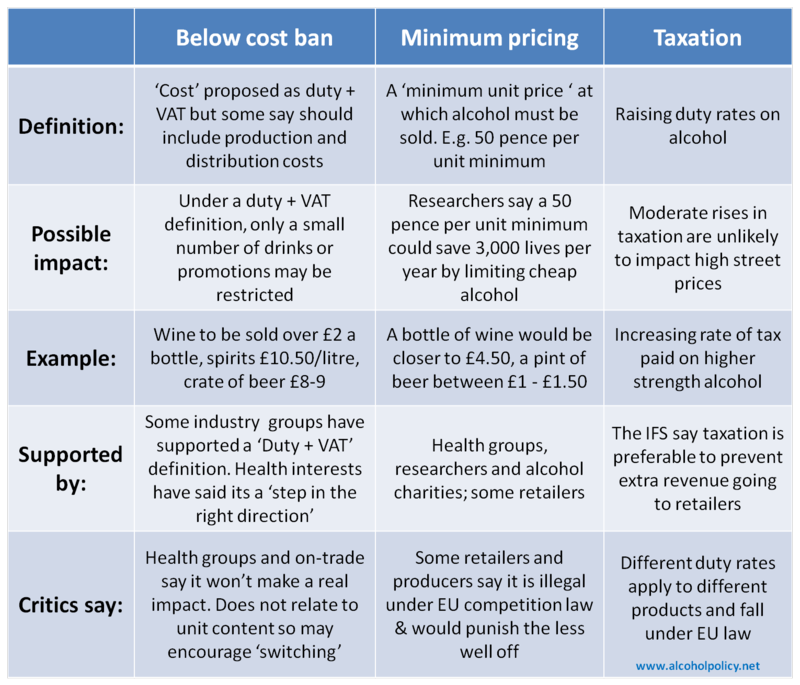 Alcohol pricing measures FAQs