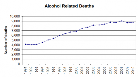 Alcohol_related_deaths_graph