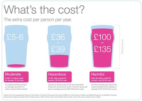 Minimum pricing