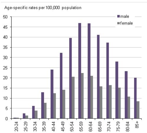 Death rates ages