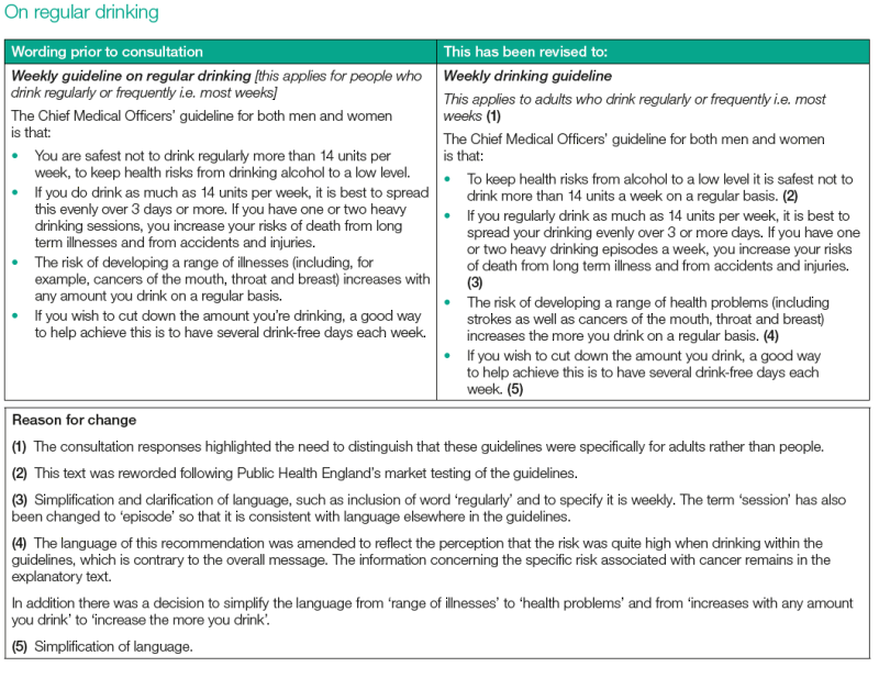 Guideline regular drinking wording revisions