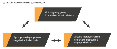 Tackling street drinking multi component