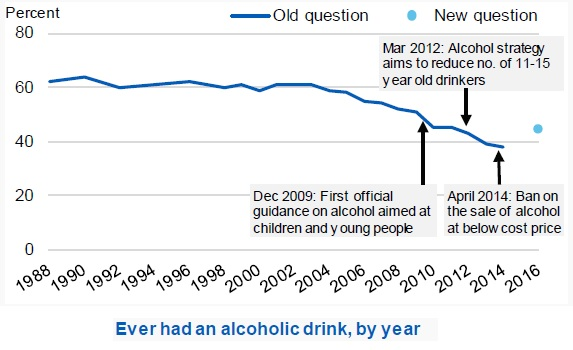 HSCIC ever drank by year
