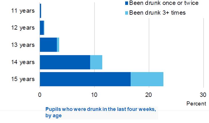 HSCIC drunk last week by age