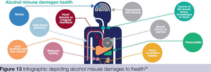 Alcohol health effects PHE