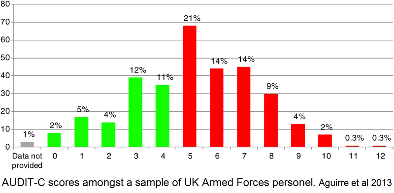 AUDIT-C alcohol scores UK armed forces