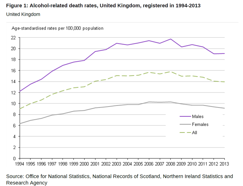 Alcohol deaths 2014