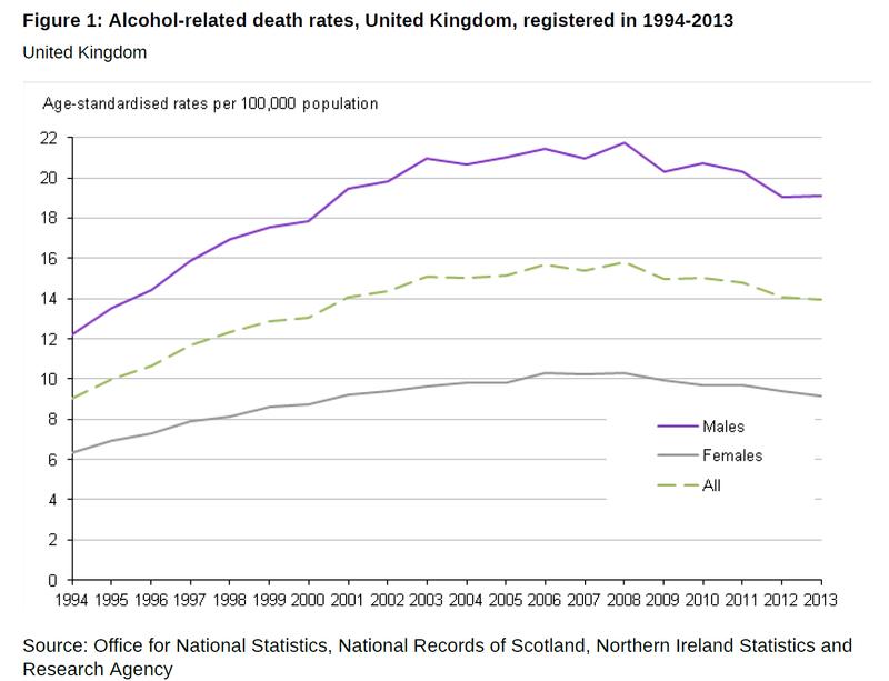 Alcohol deaths 2014