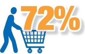 Off sales 72% 2