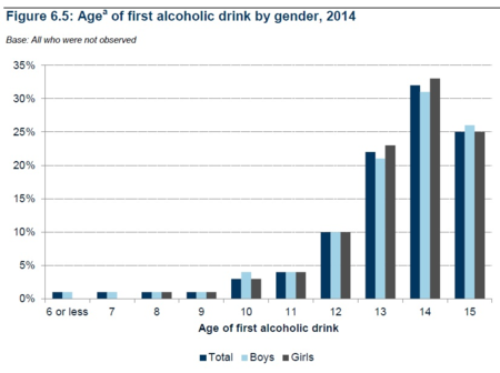 Age of first drink