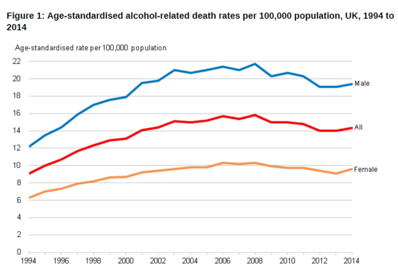 ONS alcohol-related deaths 2014