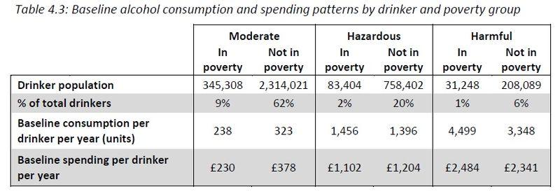 Consumption & spending