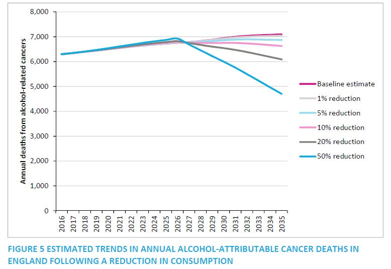 Alcohol cancers