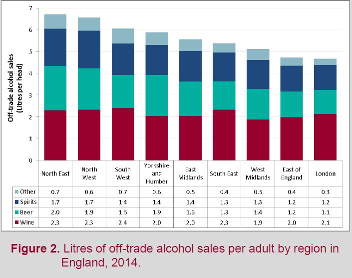Regional off-trade sales