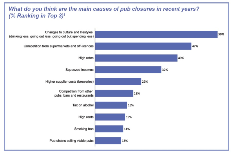Pub closures