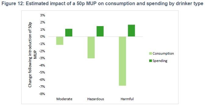 MUP spend consumption