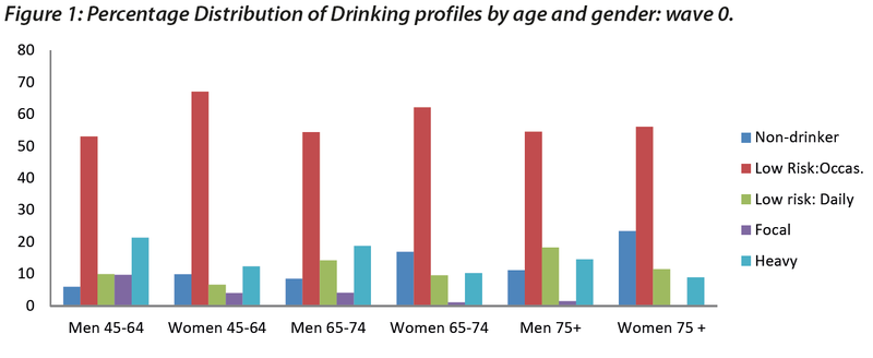 Older people drinking