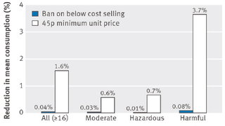 Below cost ban Vs minimum pricing