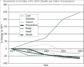 Liver disease vs other mortality cause