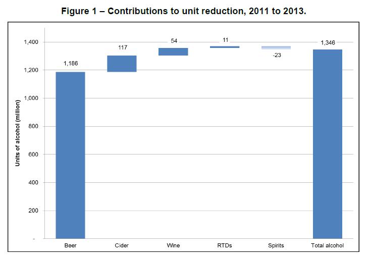 Unit reduction