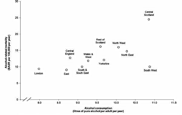Consumption harm alcohol regional correlation