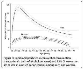 Life course alcohol