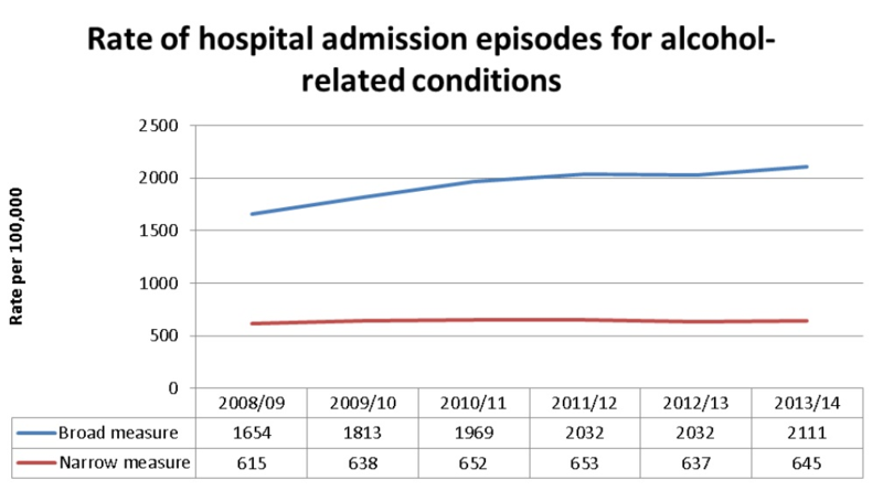 Alcohol admissions rate