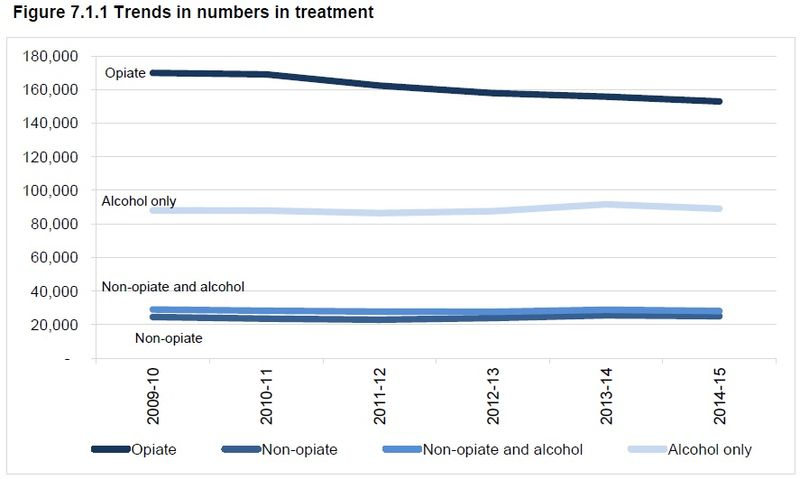 Drug and alcohol treatment trend