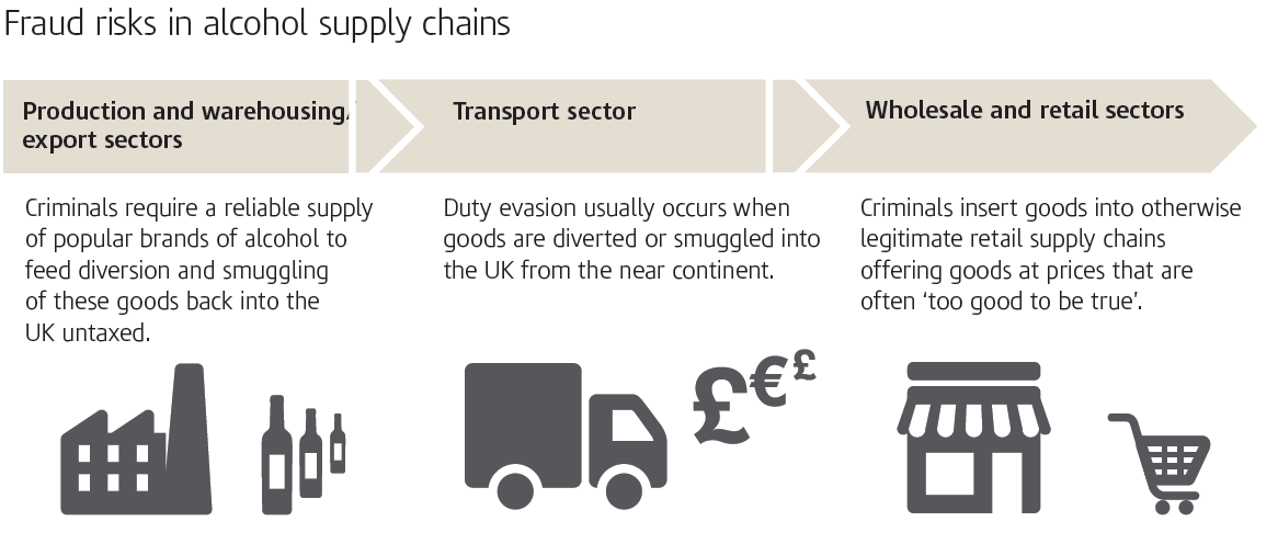 Hmrc Alcohol Strategy Can It Close The Alcohol Tax Gap Alcohol Policy Uk