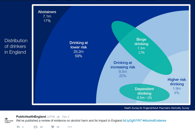 PHE distribution of drinkers 2016