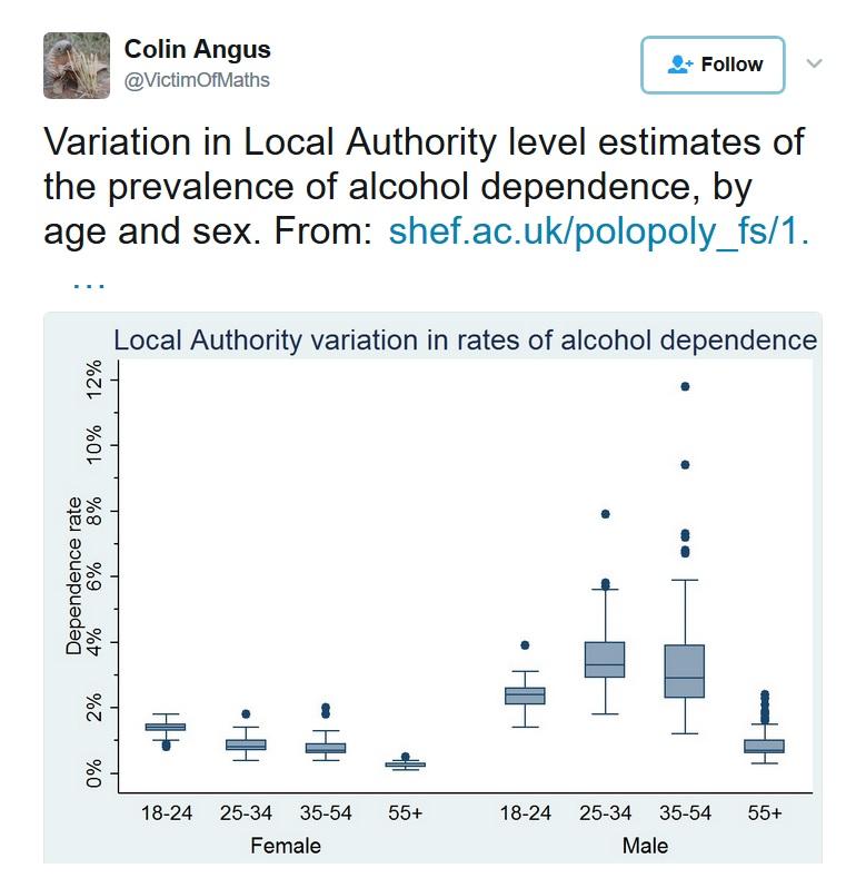 Dependence CA