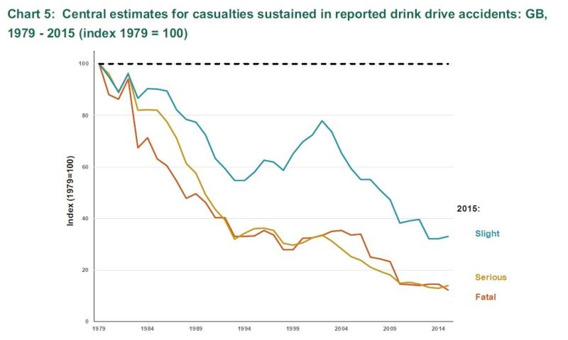 Drink drive figures