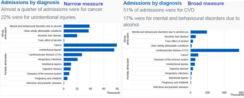 Admissions by diagnosis broad and narrow measure