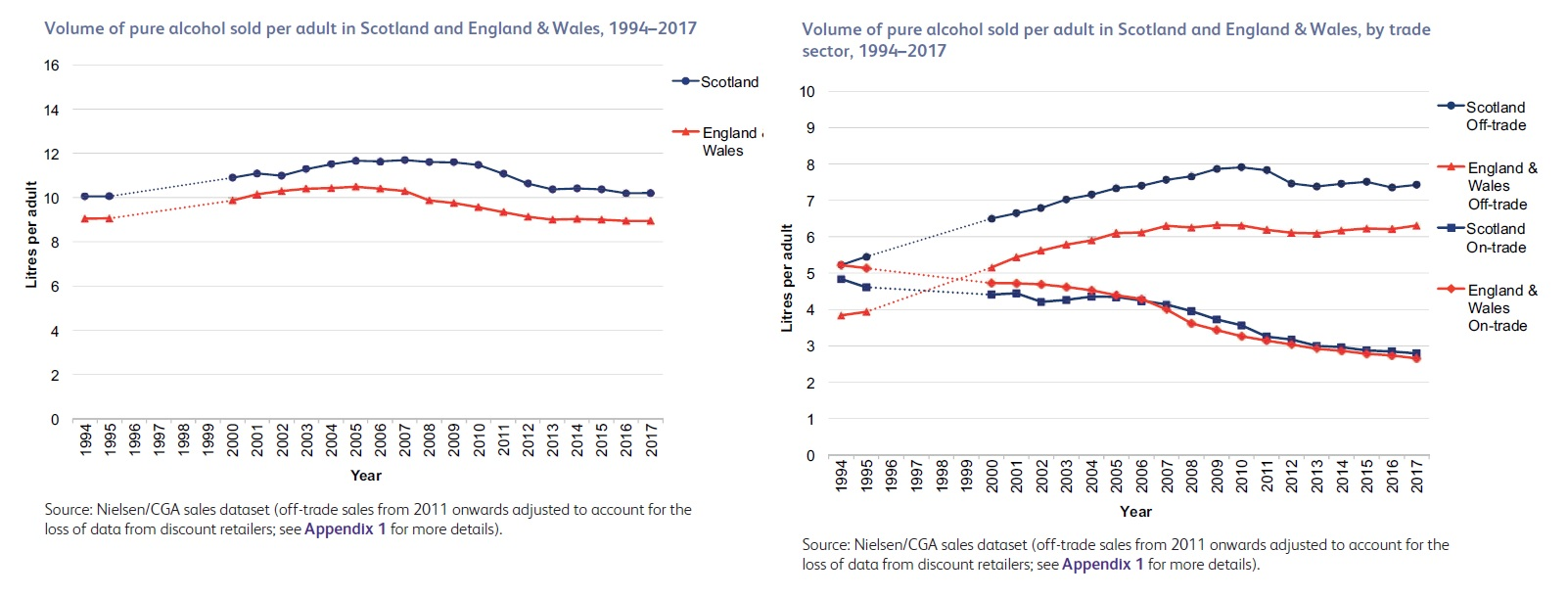 Consumption Mesas Alcohol Flat Trend 2018 Uk Policy -