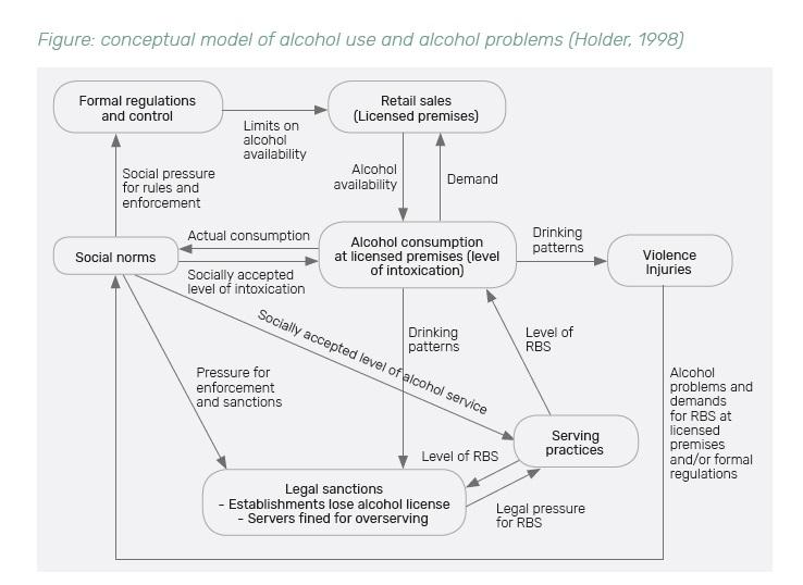 STAD model basis