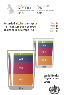 WHO UK alcohol factsheet