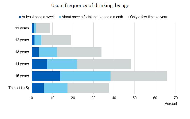 NHS Digital 11-15 drinking