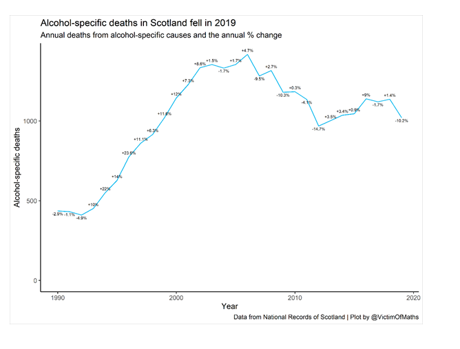 ALcohol specific deaths Scotland